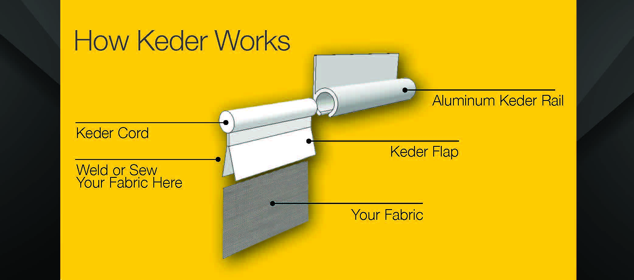 What is Keder and how is it used? | Keder Solutions